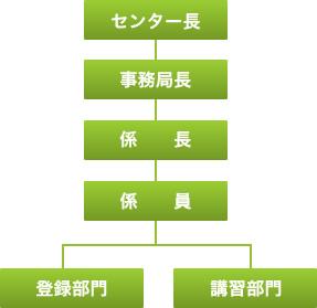 山口県タクシー運転者登録センター組織図